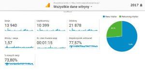 Google Analytisc